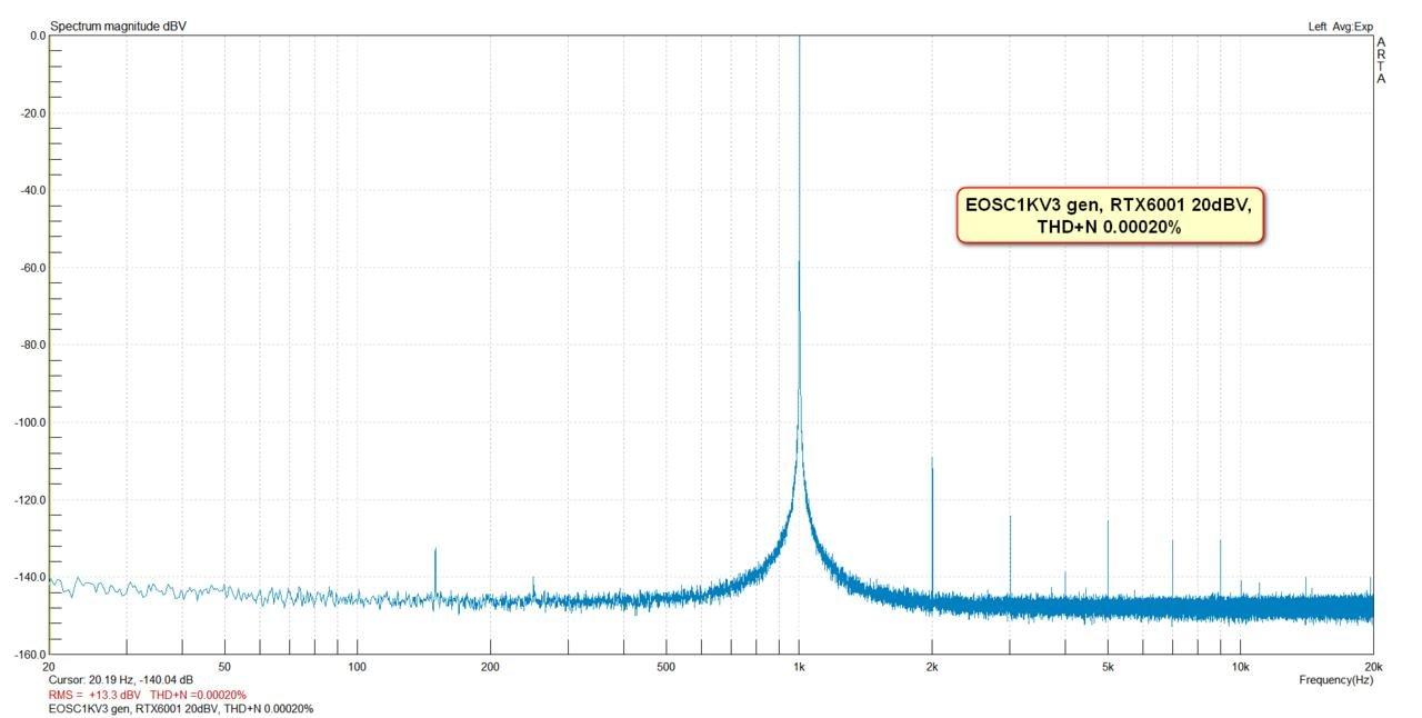 EOSC1KV3 gen, RTX6001 20dBV, THD+N 0.00020%.jpg