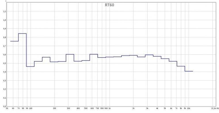 RT60.jpg